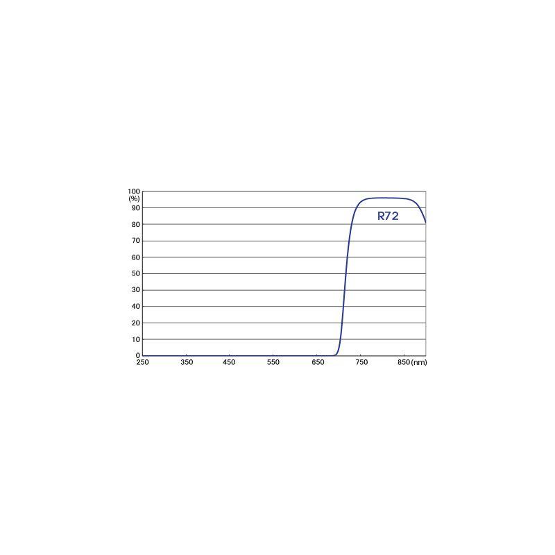 Hoya filtre infrarogue R72 72 mm
