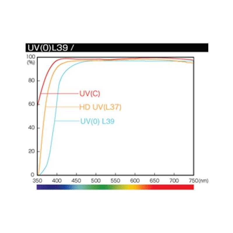 Hoya filtre UV-C HMC PHL 62 mm